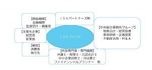 JSKファンド構築構成図